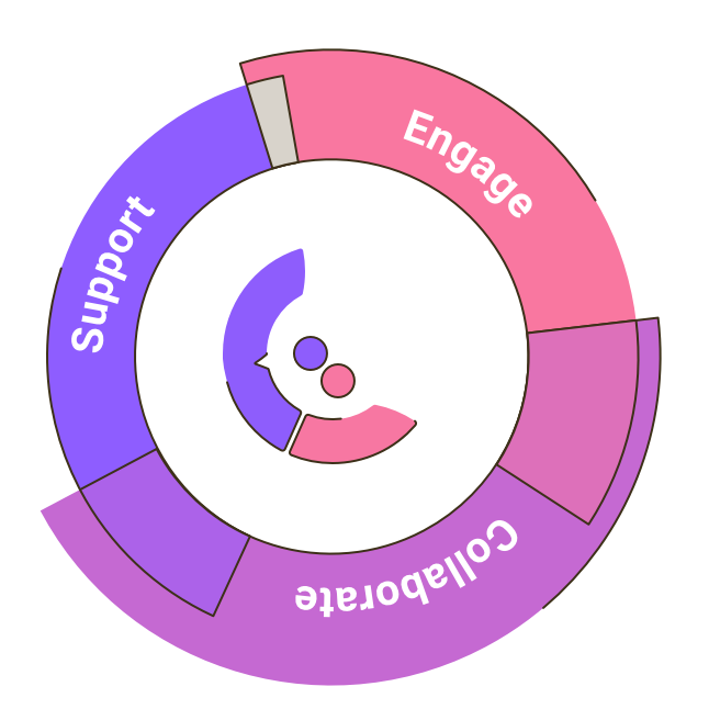 Graphic Of The Companion Logo Surrounded By Orbiting Rings Reading: Engage, Collaborate, Support.